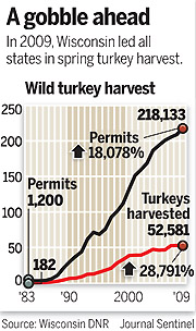 Number one state for wild turkey kills